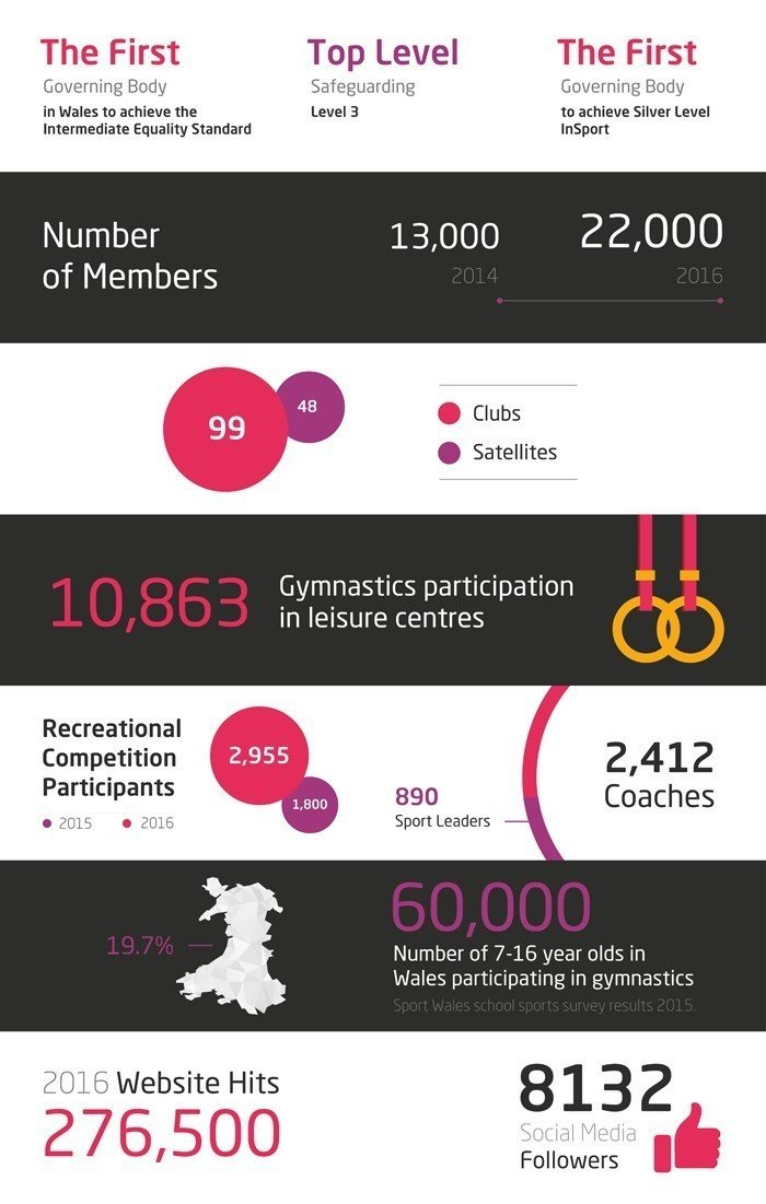 Welsh Gymnastics numbers in 2016: 22,000 members; 99 clubs with 48 satellites; 10,863 participants in leisure centres, 2,955 recreational competitors; 890 Sports Leaders; 2,412 coaches; 60,000 participants in Wales aged 7-16; 276,500 website hits; 8,132 social media followers.